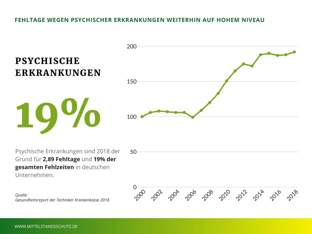 Psychische Erkrankungen sind 2018 der Grund für 2,89 Fehltage und 19% der gesamten Fehlzeiten in deutschen Unternehmen.