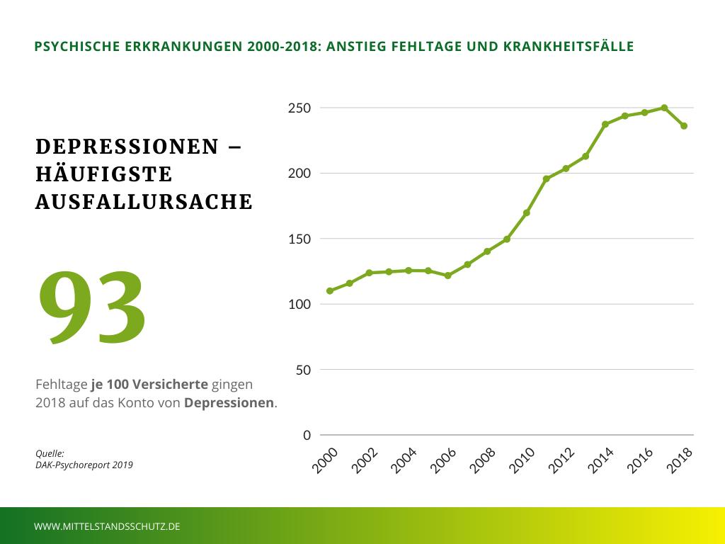 Psychische Erkrankungen 2000-2018