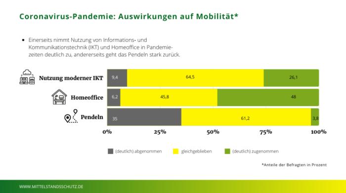 © Eigene Darstellung nach BKK Dachverband e.V. (2020). Faktenblatt zum BKK Gesundheitsreport 2020. www.bkk-dachverband.de (abgerufen am 21.05.2021)