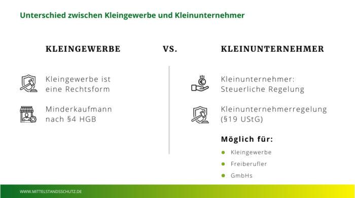 Kleingewerbe ist nicht zu verwechseln mit Kleinunternehmer. © www.mittelstandsschutz.de