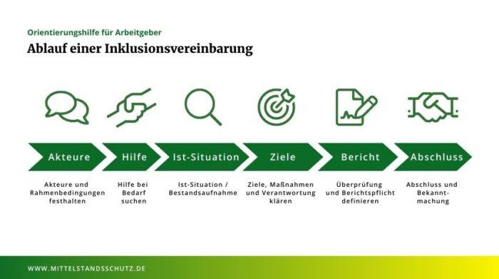 Durch die Inklusionsvereinbarung wird der Rahmen für eine gelungene Integration von Mitarbeitern mit Behinderung geschaffen. Quelle: © REHADAT