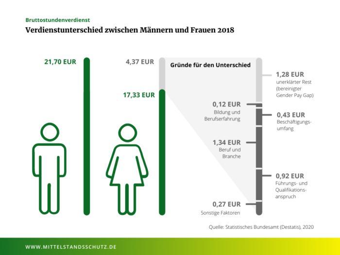Der Gehaltsunterschied zwischen deutschen Arbeitnehmerinnen und -nehmerin ist im europäischen Vergleich hoch. © Statistisches Bundesamt (Destatis) 2020