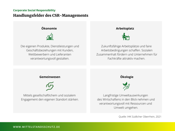 Vier unterschiedliche Handlungsfelder, die eines gemeinsam haben: Sie können einen Unterschied machen. © IHK Südlicher Oberrhein, 2021